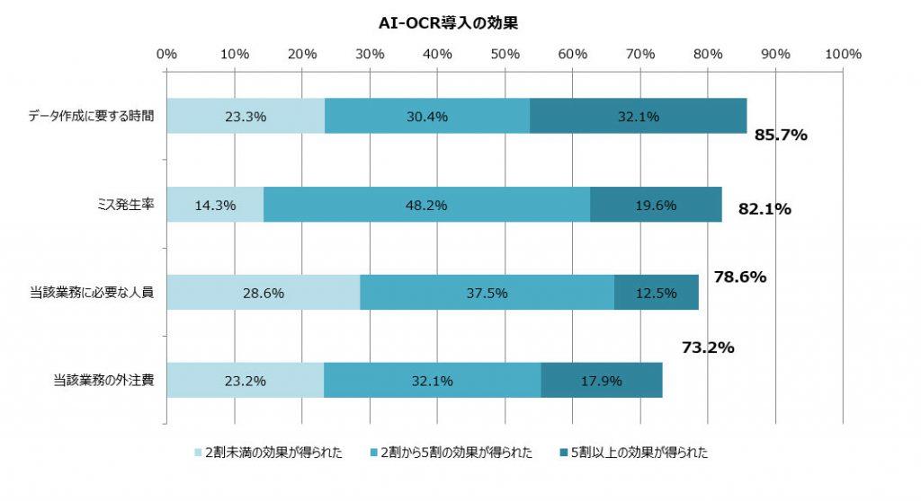 AI-OCRの効果